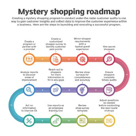 crm-mystery_shopping_roadmap_program_mobile